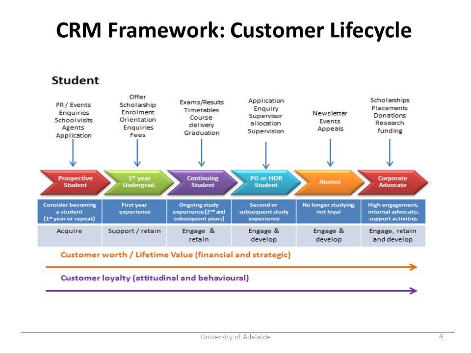 CRM Framework: Customer Lifecycle University of Adelaide6