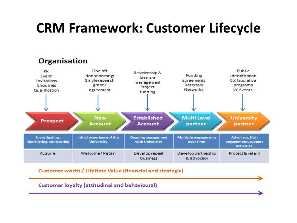 CRM Framework: Customer Lifecycle