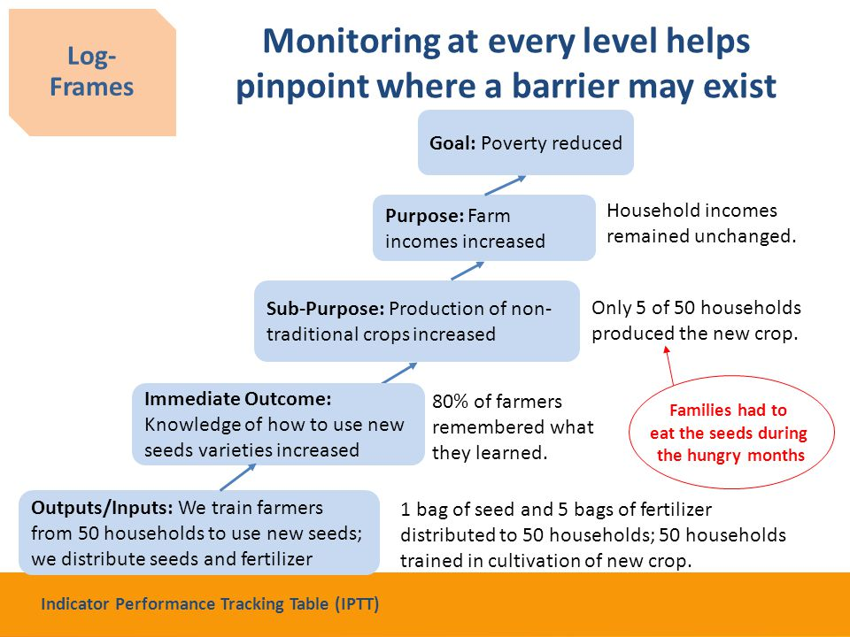 Monitoring at every level helps pinpoint where a barrier may exist 1 bag of seed and 5 bags of fertilizer distributed to 50 households; 50 households trained in cultivation of new crop.