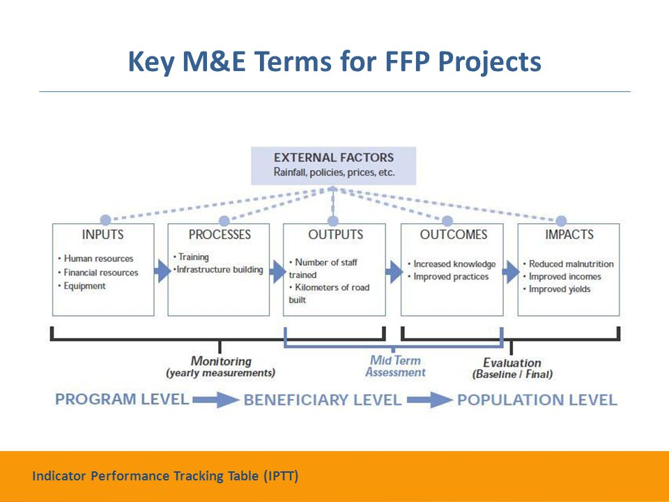 Key M&E Terms for FFP Projects Indicator Performance Tracking Table (IPTT)