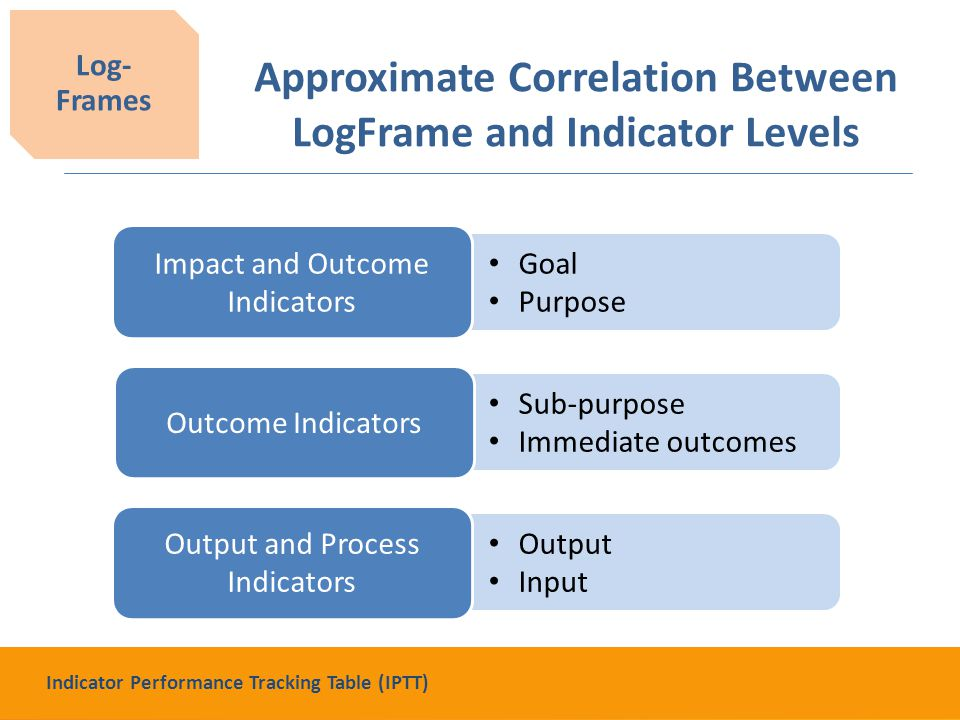 Output Input Sub-purpose Immediate outcomes Goal Purpose Approximate Correlation Between LogFrame and Indicator Levels Log- Frames Impact and Outcome Indicators Outcome Indicators Output and Process Indicators Indicator Performance Tracking Table (IPTT)