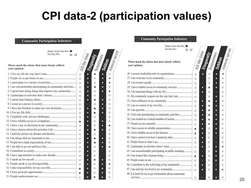 CPI data-2 (participation values) 26
