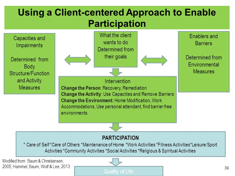 Using a Client-centered Approach to Enable Participation 39 What the client wants to do Determined from their goals Intervention Change the Person : Recovery, Remediation Change the Activity : Use Capacities and Remove Barriers Change the Environment: Home Modification, Work Accommodations, Use personal attendant, find barrier free environments.