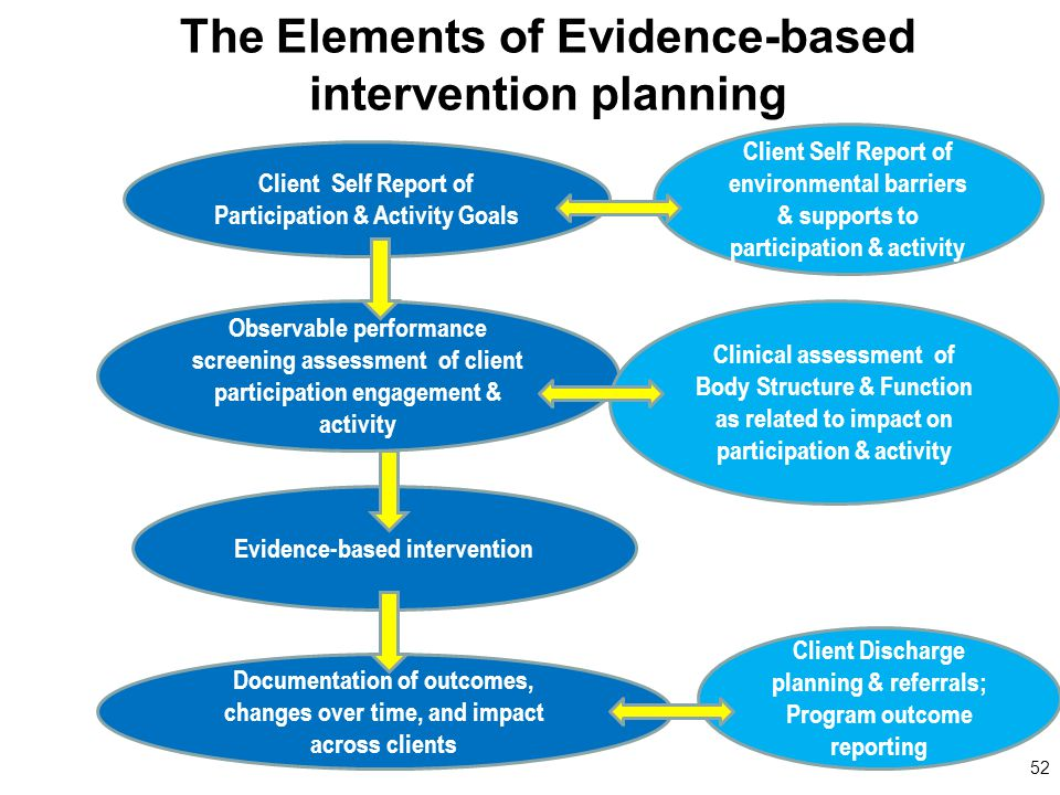 The Elements of Evidence-based intervention planning 52 Client Self Report of Participation & Activity Goals Observable performance screening assessment of client participation engagement & activity Clinical assessment of Body Structure & Function as related to impact on participation & activity Client Self Report of environmental barriers & supports to participation & activity Evidence-based intervention Documentation of outcomes, changes over time, and impact across clients Client Discharge planning & referrals; Program outcome reporting