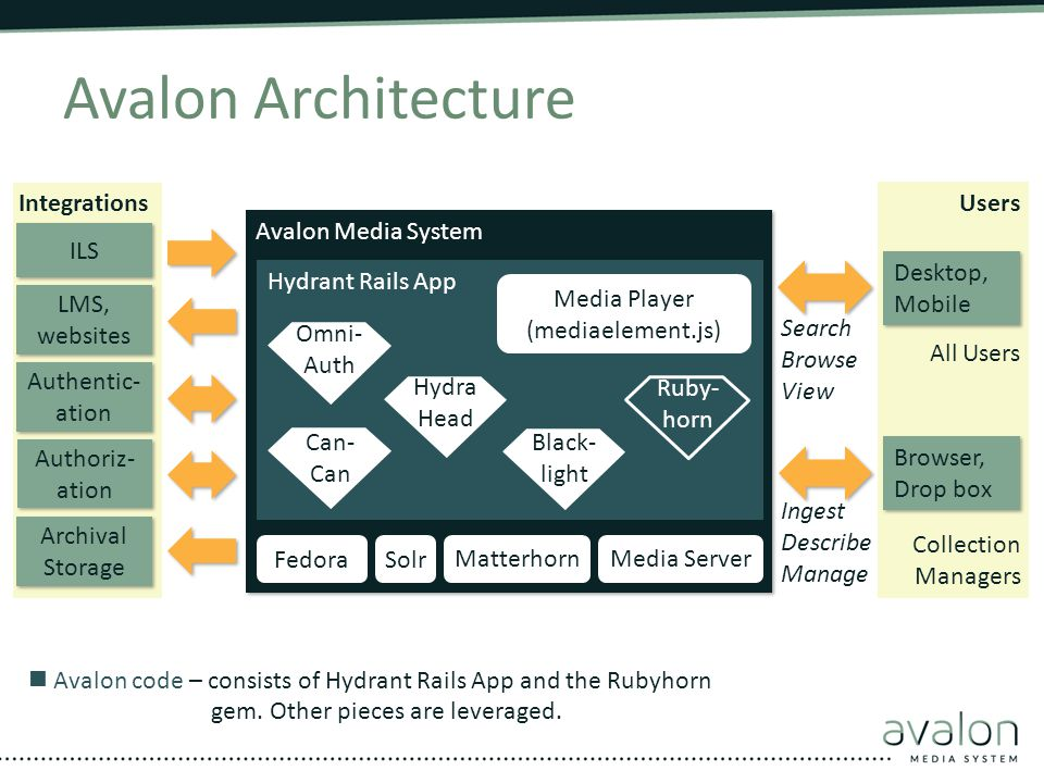 Avalon Architecture Avalon Media System Archival Storage Authentic- ation LMS, websites ILS Hydrant Rails App All Users Desktop, Mobile Browser, Drop