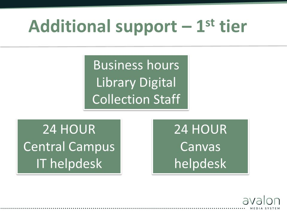 Additional support – 1 st tier 24 hour -Canvas helpdesk support 24 HOUR Central Campus IT helpdesk 24 HOUR Central Campus IT helpdesk 24 HOUR Canvas h