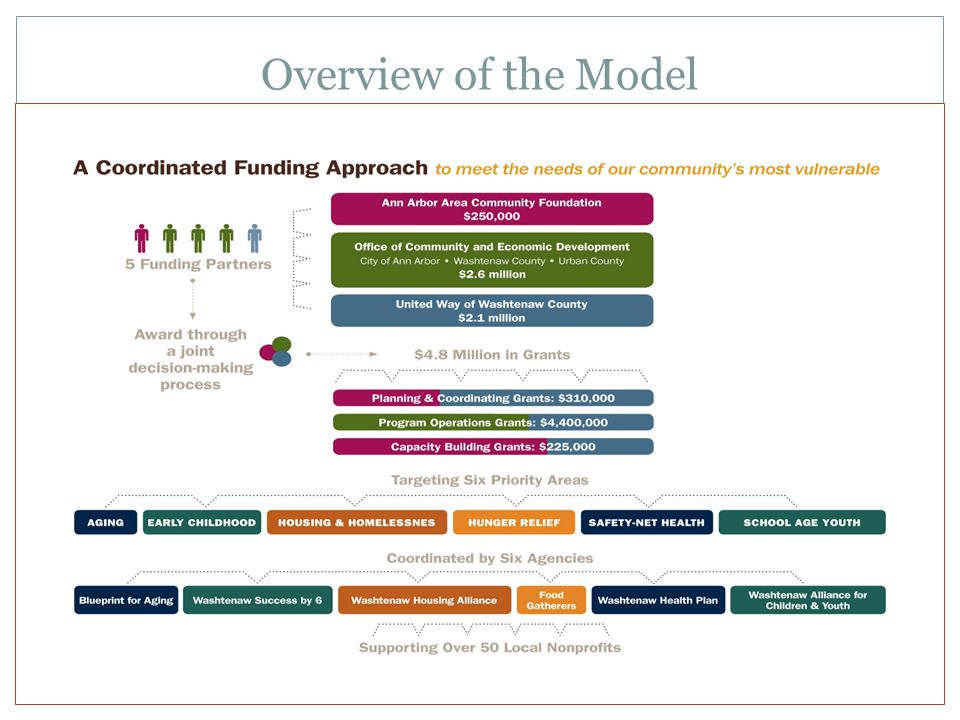 History of Coordinated Funding 2009: Integrated Funding – Public Sector 2010: Leadership Team Formed; MOU Signed by 5 Funding Partners 2011: 2-Year Pilot Implemented 2012: Private Family Foundation (RNR) Engages 2013: Pilot Extended for 3 rd Year; TCC Evaluation Completed