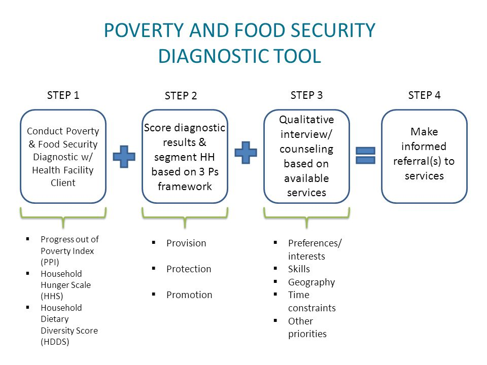 POVERTY AND FOOD SECURITY DIAGNOSTIC TOOL Conduct Poverty & Food Security Diagnostic w/ Health Facility Client Score diagnostic results & segment HH based on 3 Ps framework Qualitative interview/ counseling based on available services Make informed referral(s) to services STEP 1 STEP 2 STEP 3STEP 4  Progress out of Poverty Index (PPI)  Household Hunger Scale (HHS)  Household Dietary Diversity Score (HDDS)  Provision  Protection  Promotion  Preferences/ interests  Skills  Geography  Time constraints  Other priorities