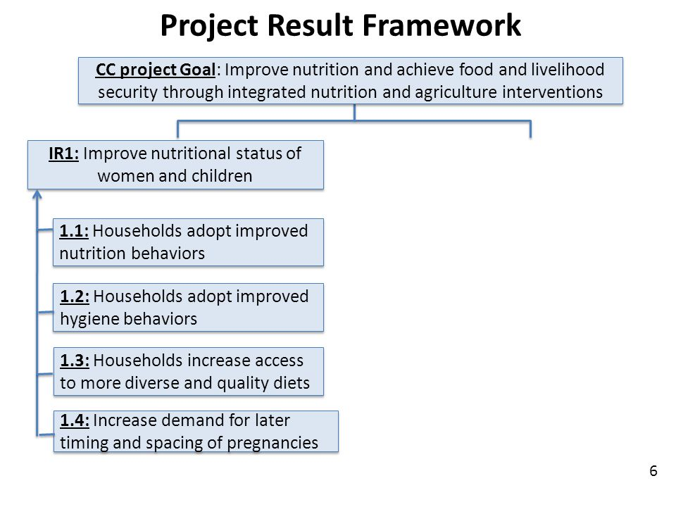 Project Result Framework 6 1.1: Households adopt improved nutrition behaviors 1.2: Households adopt improved hygiene behaviors 1.3: Households increase access to more diverse and quality diets 1.4: Increase demand for later timing and spacing of pregnancies IR1: Improve nutritional status of women and children CC project Goal: Improve nutrition and achieve food and livelihood security through integrated nutrition and agriculture interventions