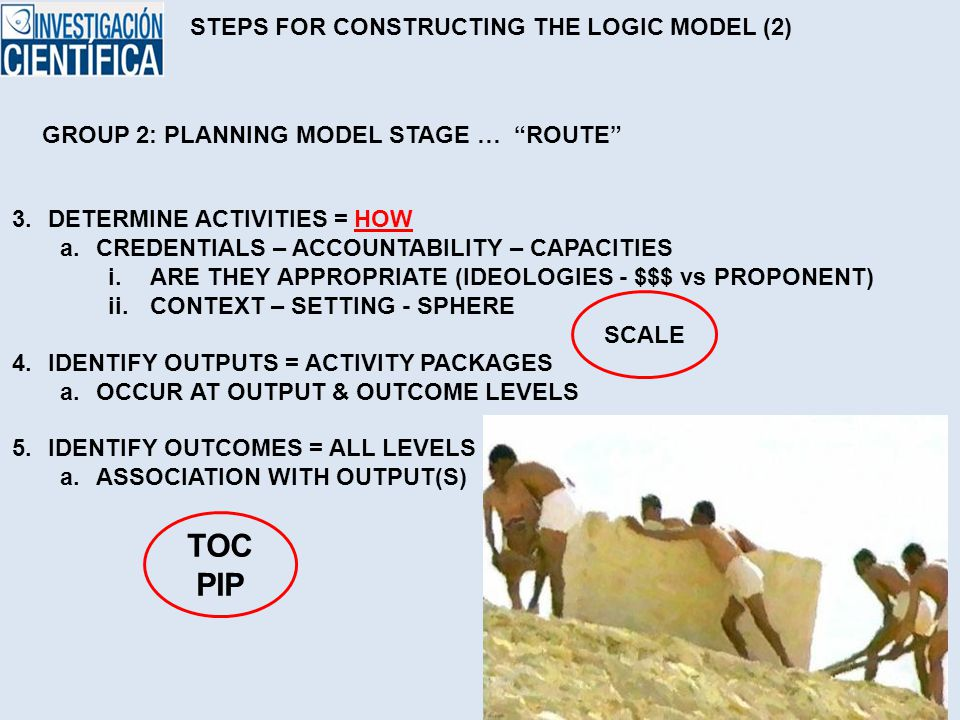 STEPS FOR CONSTRUCTING THE LOGIC MODEL (2) 3.DETERMINE ACTIVITIES = HOW a.CREDENTIALS – ACCOUNTABILITY – CAPACITIES i.ARE THEY APPROPRIATE (IDEOLOGIES - $$$ vs PROPONENT) ii.CONTEXT – SETTING - SPHERE GROUP 2: PLANNING MODEL STAGE … ROUTE 4.IDENTIFY OUTPUTS = ACTIVITY PACKAGES a.OCCUR AT OUTPUT & OUTCOME LEVELS 5.IDENTIFY OUTCOMES = ALL LEVELS a.ASSOCIATION WITH OUTPUT(S) SCALE TOC PIP