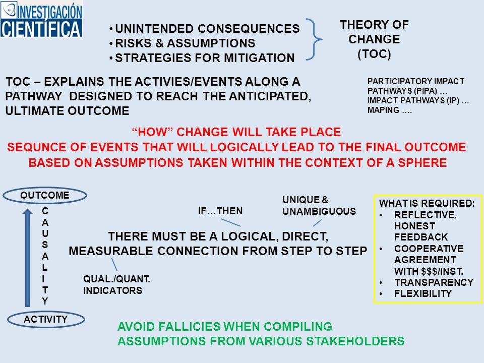AVOID FALLICIES WHEN COMPILING ASSUMPTIONS FROM VARIOUS STAKEHOLDERS UNINTENDED CONSEQUENCES RISKS & ASSUMPTIONS STRATEGIES FOR MITIGATION THEORY OF CHANGE (TOC) TOC – EXPLAINS THE ACTIVIES/EVENTS ALONG A PATHWAY DESIGNED TO REACH THE ANTICIPATED, ULTIMATE OUTCOME HOW CHANGE WILL TAKE PLACE SEQUNCE OF EVENTS THAT WILL LOGICALLY LEAD TO THE FINAL OUTCOME BASED ON ASSUMPTIONS TAKEN WITHIN THE CONTEXT OF A SPHERE ACTIVITY OUTCOME CAUSALITYCAUSALITY THERE MUST BE A LOGICAL, DIRECT, MEASURABLE CONNECTION FROM STEP TO STEP IF…THEN UNIQUE & UNAMBIGUOUS QUAL./QUANT.