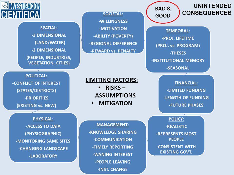 LIMITING FACTORS : RISKS – ASSUMPTIONS MITIGATION UNINTENDED CONSEQUENCES BAD & GOOD