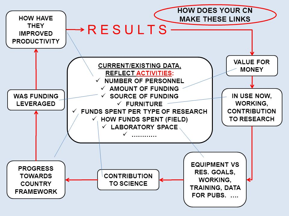 CURRENT/EXISTING DATA, REFLECT ACTIVITIES: NUMBER OF PERSONNEL AMOUNT OF FUNDING SOURCE OF FUNDING FURNITURE FUNDS SPENT PER TYPE OF RESEARCH HOW FUNDS SPENT (FIELD) LABORATORY SPACE ………… HOW HAVE THEY IMPROVED PRODUCTIVITY VALUE FOR MONEY WAS FUNDING LEVERAGED IN USE NOW, WORKING, CONTRIBUTION TO RESEARCH EQUIPMENT VS RES.