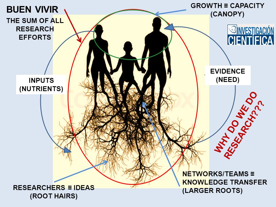 BUEN VIVIR THE SUM OF ALL RESEARCH EFFORTS NETWORKS/TEAMS ≡ KNOWLEDGE TRANSFER (LARGER ROOTS) RESEARCHERS ≡ IDEAS (ROOT HAIRS) GROWTH ≡ CAPACITY (CANOPY) 1 INPUTS (NUTRIENTS) EVIDENCE (NEED) WHY DO WE DO RESEARCH