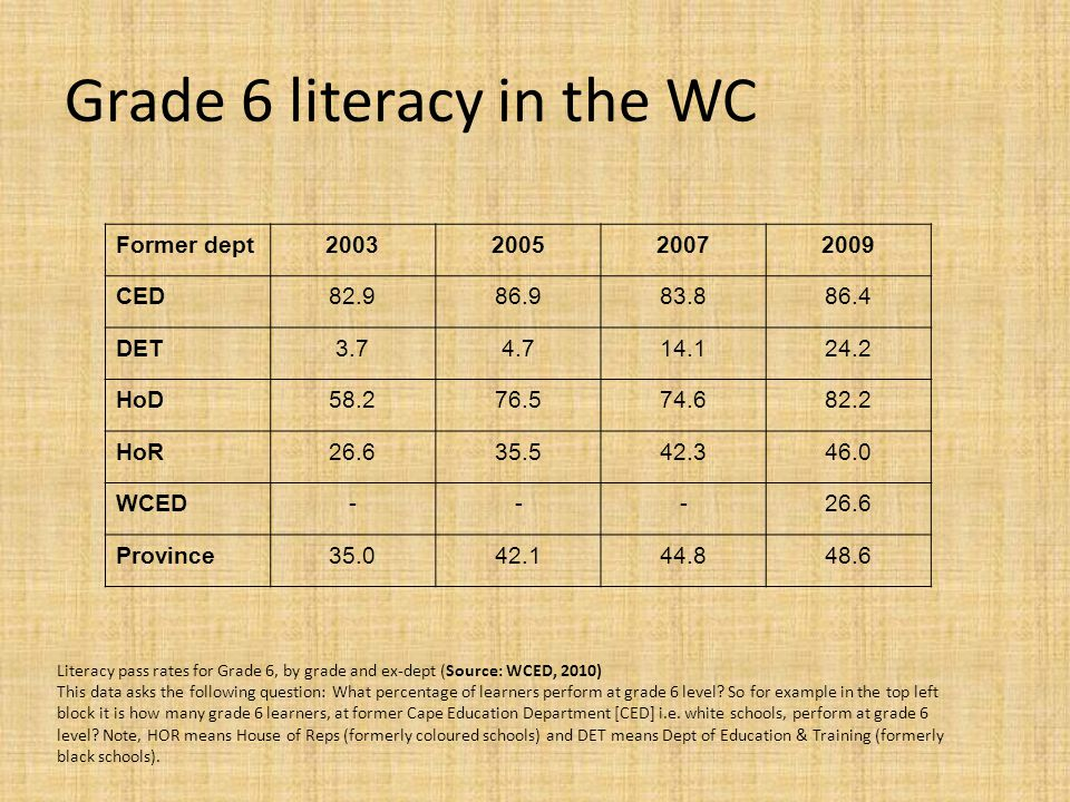 Grade 6 numeracy in the WC Numeracy pass rates for Grade 6, by grade and ex-dept (Source: WCED, 2010) This data asks the following question: What percentage of learners perform at grade 6 level.
