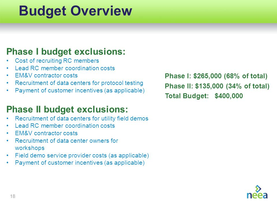 18 Budget Overview Phase I budget exclusions: Cost of recruiting RC members Lead RC member coordination costs EM&V contractor costs Recruitment of data centers for protocol testing Payment of customer incentives (as applicable) Phase II budget exclusions: Recruitment of data centers for utility field demos Lead RC member coordination costs EM&V contractor costs Recruitment of data center owners for workshops Field demo service provider costs (as applicable) Payment of customer incentives (as applicable) Phase I: $265,000 (68% of total) Phase II: $135,000 (34% of total) Total Budget: $400,000