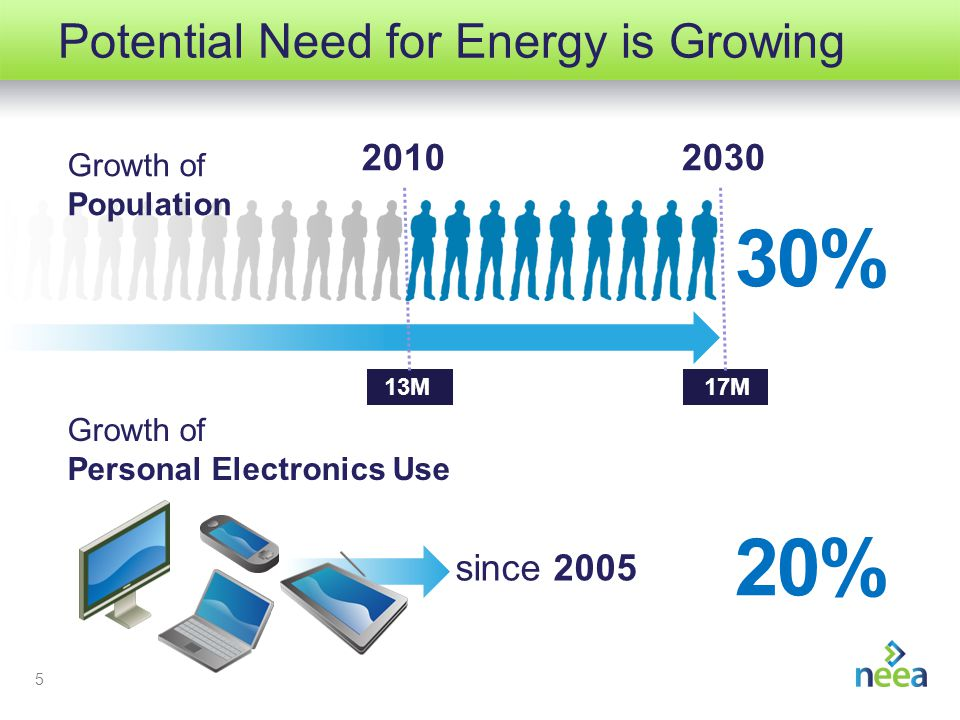 5 Potential Need for Energy is Growing 17M 2010 30% 2030 13M Growth of Personal Electronics Use Growth of Population since 2005 20%
