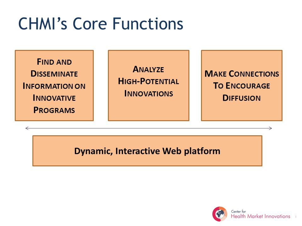 CHMI's Core Functions F IND AND D ISSEMINATE I NFORMATION ON I NNOVATIVE P ROGRAMS A NALYZE H IGH -P OTENTIAL I NNOVATIONS A NALYZE H IGH -P OTENTIAL I NNOVATIONS M AKE C ONNECTIONS T O E NCOURAGE D IFFUSION Dynamic, Interactive Web platform