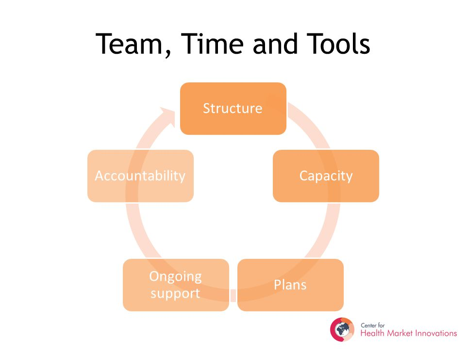 Team, Time and Tools