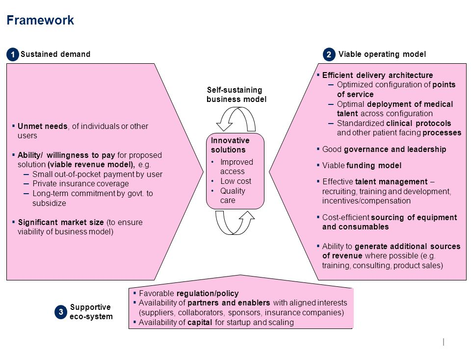 | Framework Sustained demand ▪ Unmet needs, of individuals or other users ▪ Ability/ willingness to pay for proposed solution (viable revenue model), e.g.