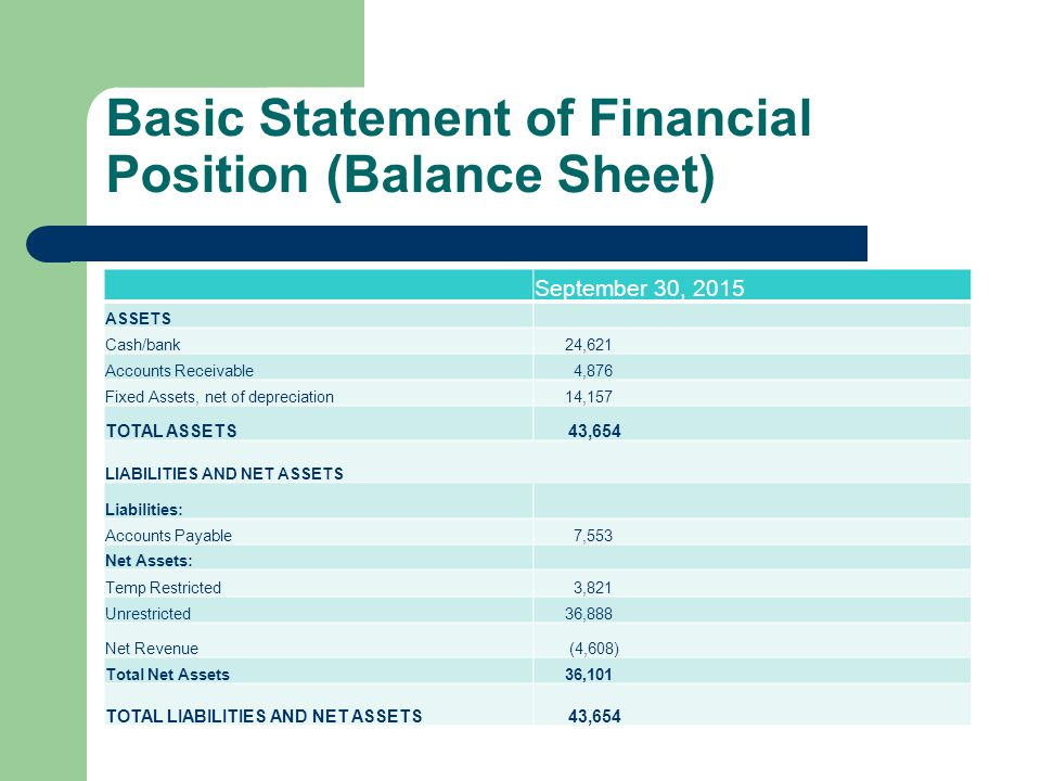 Basic Statement of Financial Position (Balance Sheet) September 30, 2015 ASSETS Cash/bank 24,621 Accounts Receivable 4,876 Fixed Assets, net of depreciation 14,157 TOTAL ASSETS 43,654 LIABILITIES AND NET ASSETS Liabilities: Accounts Payable 7,553 Net Assets: Temp Restricted 3,821 Unrestricted 36,888 Net Revenue (4,608) Total Net Assets 36,101 TOTAL LIABILITIES AND NET ASSETS 43,654