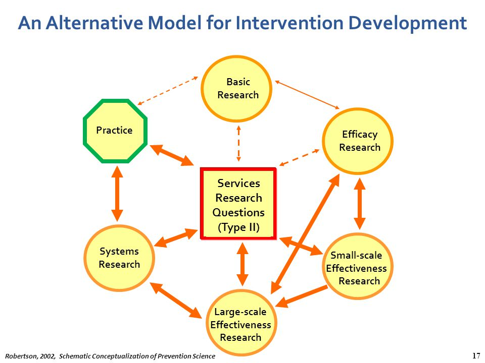 Services Research Questions An Alternative Model for Intervention Development Services Research Questions (Type II) Efficacy Research Basic Research L