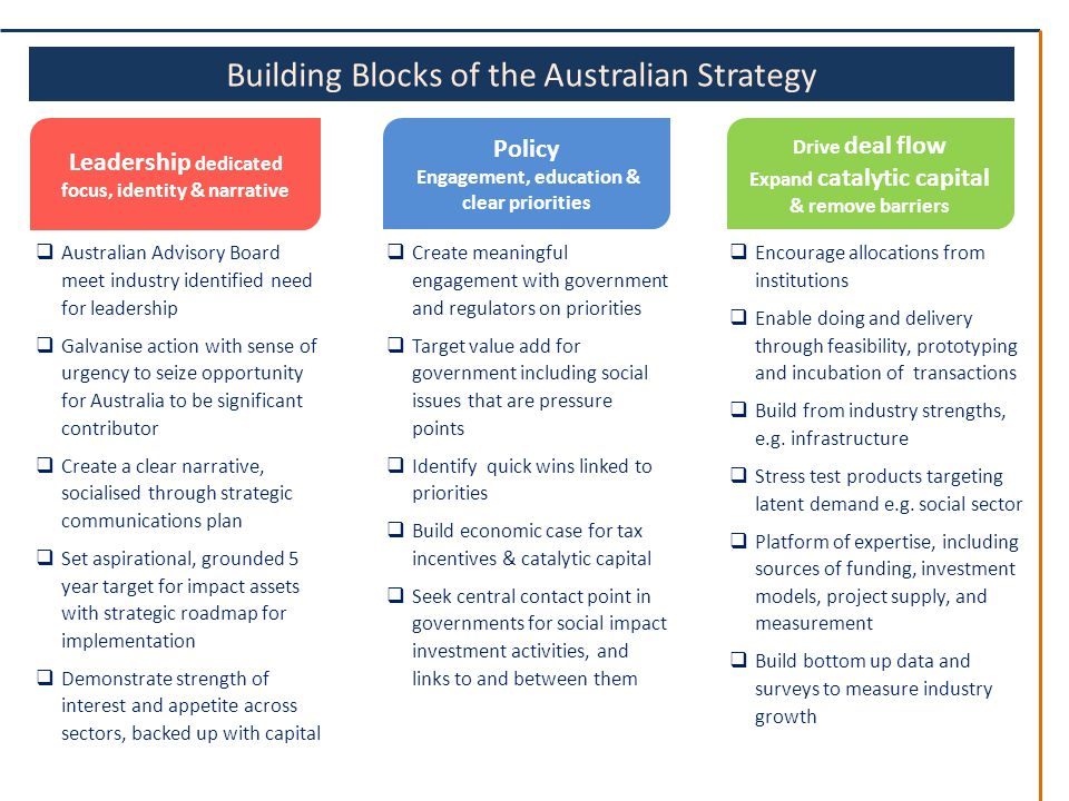 Building Blocks of the Australian Strategy Drive deal flow Expand catalytic capital & remove barriers Leadership dedicated focus, identity & narrative  Australian Advisory Board meet industry identified need for leadership  Galvanise action with sense of urgency to seize opportunity for Australia to be significant contributor  Create a clear narrative, socialised through strategic communications plan  Set aspirational, grounded 5 year target for impact assets with strategic roadmap for implementation  Demonstrate strength of interest and appetite across sectors, backed up with capital  Encourage allocations from institutions  Enable doing and delivery through feasibility, prototyping and incubation of transactions  Build from industry strengths, e.g.