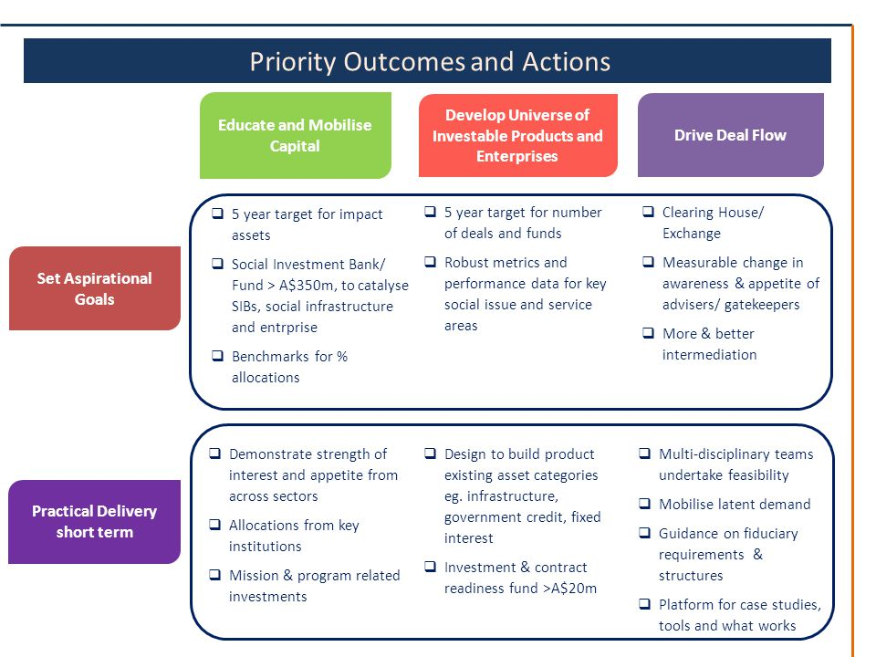 Priority Outcomes and Actions Educate and Mobilise Capital Drive Deal Flow Set Aspirational Goals Develop Universe of Investable Products and Enterprises Practical Delivery short term  5 year target for impact assets  Social Investment Bank/ Fund > A$350m, to catalyse SIBs, social infrastructure and entrprise  Benchmarks for % allocations  5 year target for number of deals and funds  Robust metrics and performance data for key social issue and service areas  Clearing House/ Exchange  Measurable change in awareness & appetite of advisers/ gatekeepers  More & better intermediation  Multi-disciplinary teams undertake feasibility  Mobilise latent demand  Guidance on fiduciary requirements & structures  Platform for case studies, tools and what works  Design to build product existing asset categories eg.