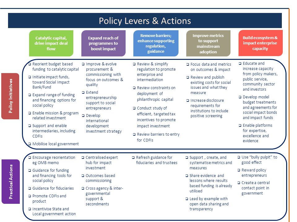 Policy Levers & Actions Policy Initiatives Practical Actions Catalytic capital, drive impact deal flow Expand reach of programmes to boost impact Improve metrics to support mainstream adoption Build ecosystem & impact enterprise capacity Remove barriers; enhance supporting regulation, guidance  Reorient budget based funding to catalytic capital  Initiate impact funds, toward Social Impact Bank/Fund  Expand range of funding and financing options for social policy  Enable mission & program related investment  Support and enable intermediaries, including CDFIs  Mobilise local government  Improve & evolve procurement & commissioning with focus on outcomes & quality  Extend entrepreneurship support to social entrepreneurs  Develop international development investment strategy  Focus data and metrics on outcomes & impact  Review and publish existing costs for social issues and what they measure  Increase disclosure requirements for institutions to include positive screening  Educate and increase capacity from policy makers, public service, community sector and investors  Develop model budget treatments and agreements for social impact bonds and impact funds  Enable platforms for expertise, excellence and evidence  Review & simplify regulation to promote enterprise and intermediation  Review constraints on deployment of philanthropic capital  Conduct study of efficient, targeted tax incentives to promote impact investment  Review barriers to entry for CDFIs  Encourage reorientation eg OMB memo  Guidance for funding and financing tools for social policy  Guidance for fiduciaries  Promote CDFIs and product  Incentivise State and Local government action  Centralised expert hub for impact investment  Outcomes based commissioning  Cross agency & inter- governmental support & secondments  Refresh guidance for fiduciaries and trustees  Support, create, and systematise metrics and measures  Share evidence and lessons where results based funding is already utilised  Lead by example with open data sharing and transparency  Use bully pulpit to good effect  Reward policy entrepreneurs  Create a central contact point in government