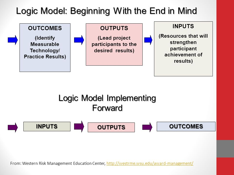 Logic Model as a Tool to Construct Realistic Outcomes First: Identify the situation(s) that your project will help to address (pest management, input reduction, food safety etc.) and consider if what you are proposing will be well received by the target audience you have identified (Producer/Industry Demand).Then: 1.Outcomes 1.Outcomes – Identify the changes in knowledge, actions, or conditions/system you would like program participants to realize 2.Outputs 2.Outputs – Identify activities (workshops, on-farm trials, demonstrations, etc.) that will support and lead to participant outcomes 3.Inputs 3.Inputs – Resources that go into your program in the way of project team, partners, collaborators, who provide expertise, research, money etc.