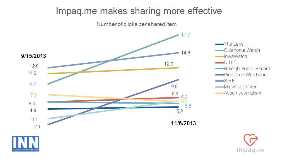 10 Impaq.me makes sharing more effective Number of clicks per shared item