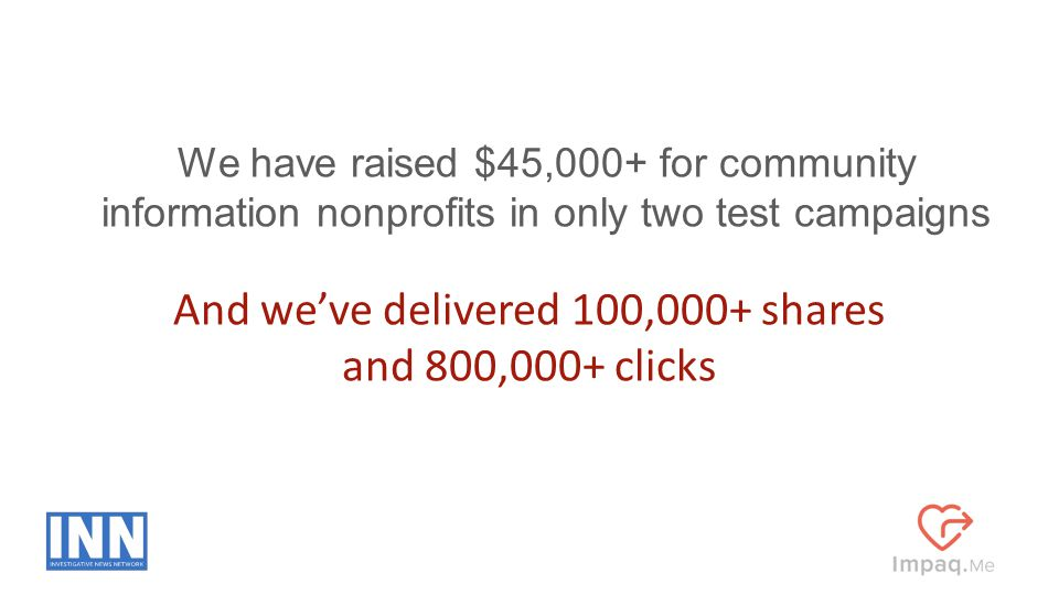 We have raised $45,000+ for community information nonprofits in only two test campaigns And we've delivered 100,000+ shares and 800,000+ clicks