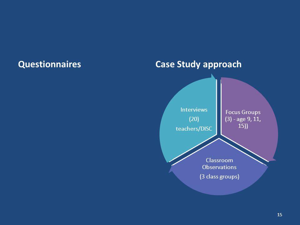 QuestionnairesCase Study approach 15 Focus Groups (3) - age 9, 11, 15)) Classroom Observations (3 class groups) Interviews (20) teachers/DISC