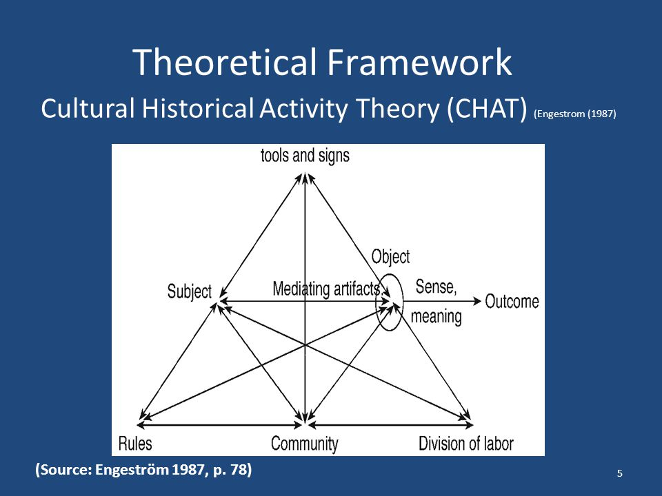 Why use Cultural Historical Activity Theory.
