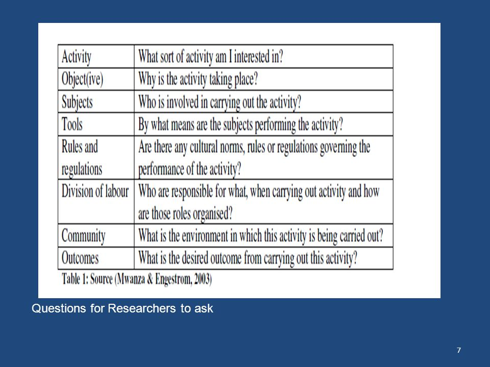 38 Questions for Researchers to ask