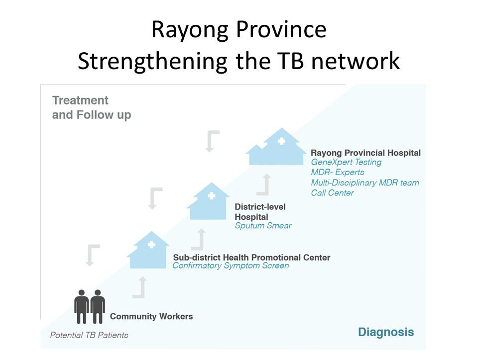 Building a provincial model for TB/MDR-TB decentralization in Rayong: Strengthening provincial, district, sub-district, and community levels of TB network