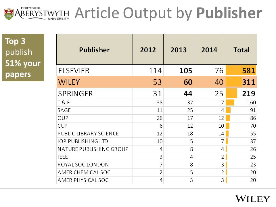 Top 3 publish 51% your papers Article Output by Publisher