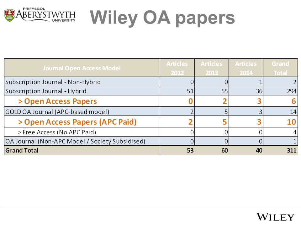 Wiley OA papers