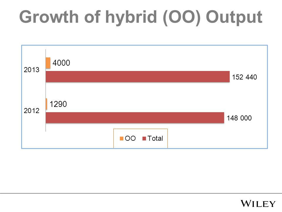 Growth of hybrid (OO) Output