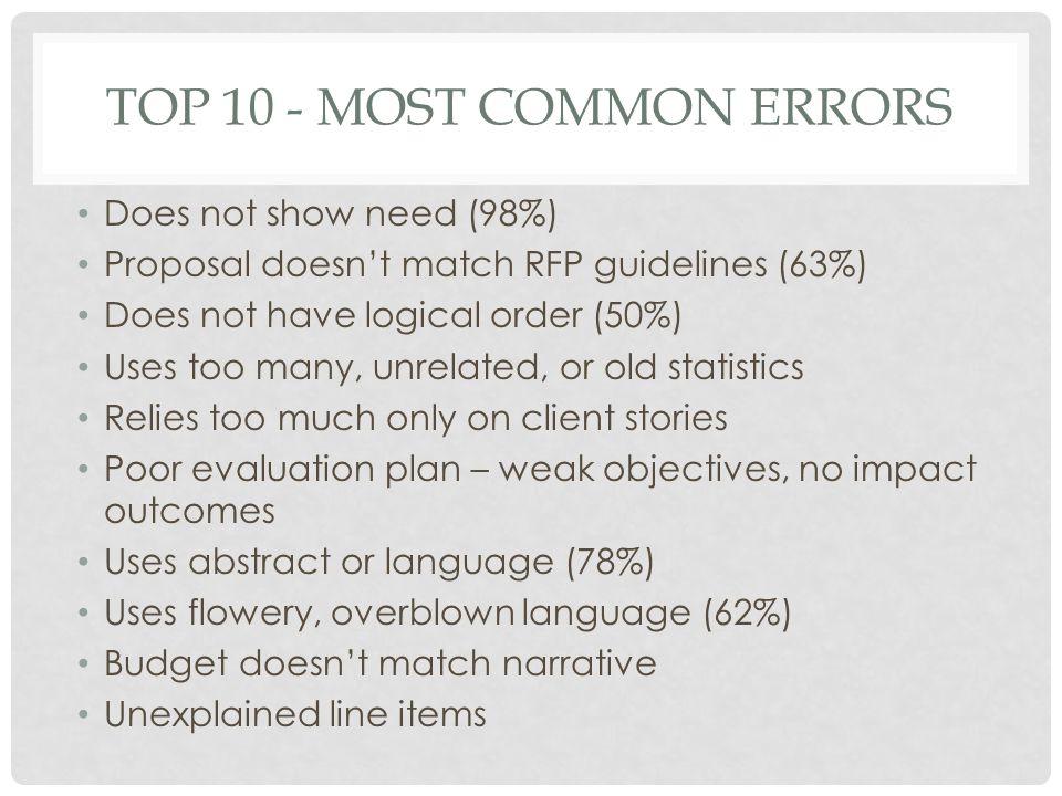 RFP COMPONENTS Executive Summary Needs Goals & Objectives Program Methodology Evaluation Budget Budget Narrative Appendices