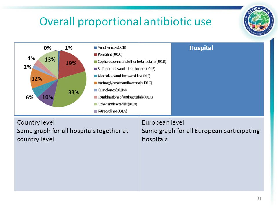 Overall proportional antibiotic use Hospital Country level Same graph for all hospitals together at country level European level Same graph for all Eu