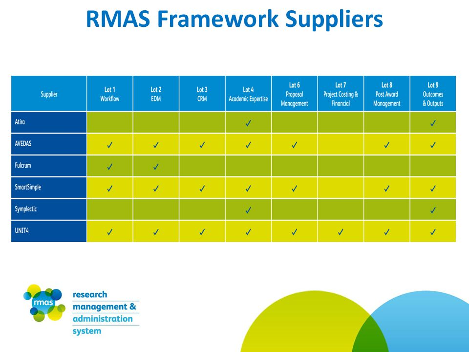RMAS Framework Suppliers