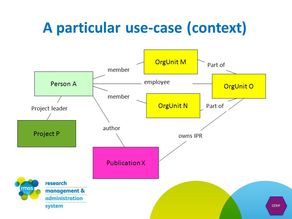 A particular use-case (context) Person A Publication X OrgUnit O OrgUnit M OrgUnit N Project P member employee Part of owns IPR author Project leader CERIF