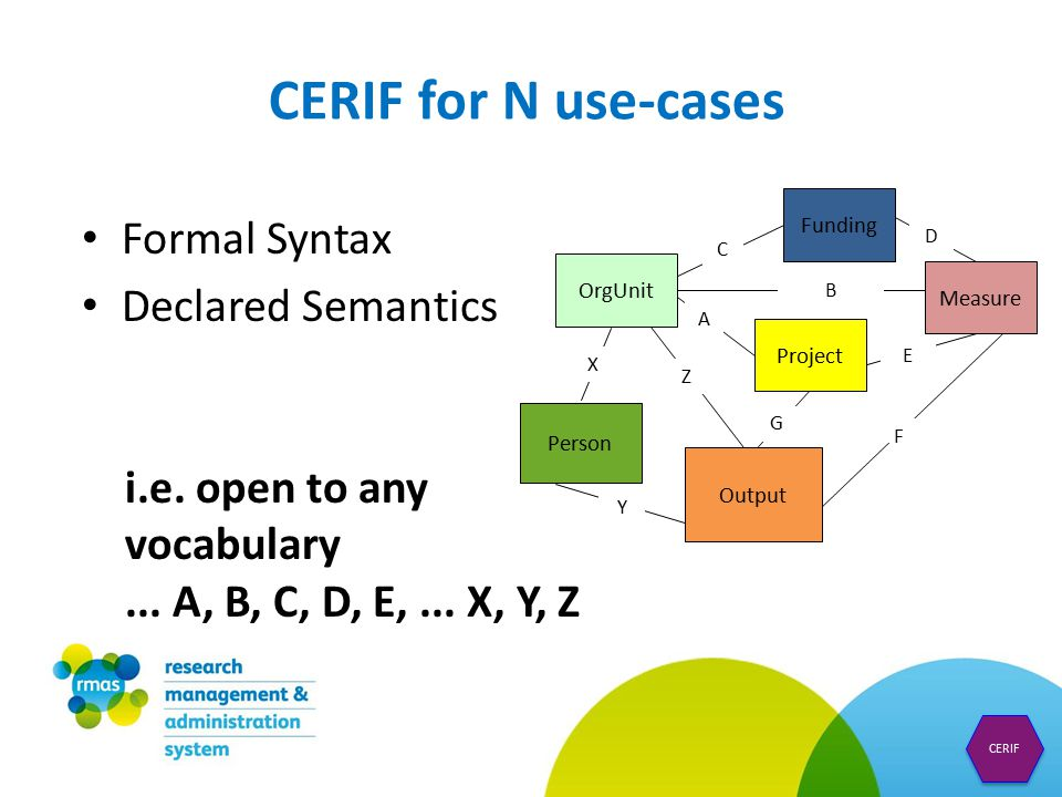 CERIF for N use-cases OrgUnit Output Measure Funding Project Person C A B D E Z Y X F G Formal Syntax Declared Semantics i.e.