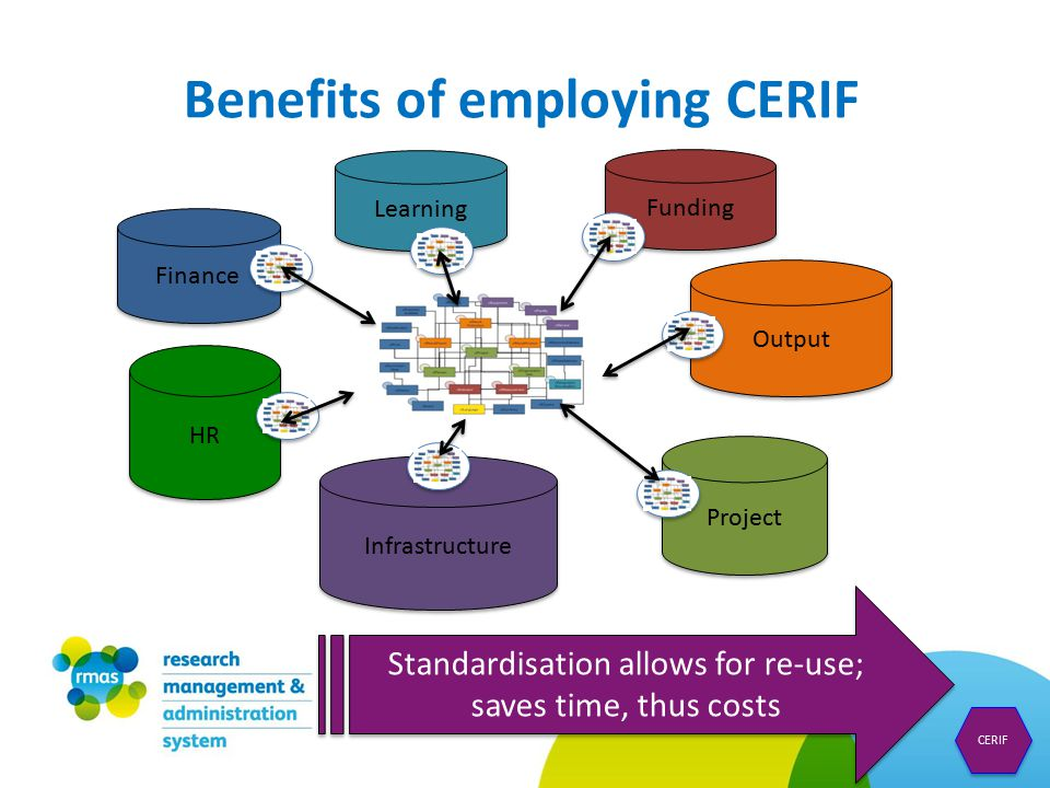 Benefits of employing CERIF CERIF Standardisation allows for re-use; saves time, thus costs Finance Project HR Output Infrastructure Learning Funding