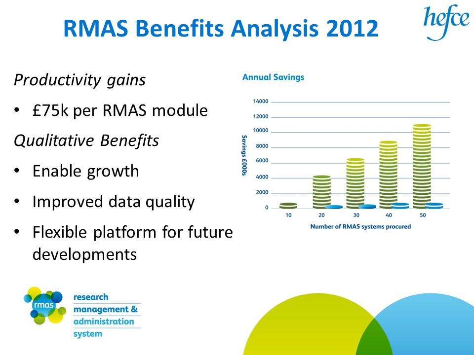 RMAS Benefits Analysis 2012 Productivity gains £75k per RMAS module Qualitative Benefits Enable growth Improved data quality Flexible platform for future developments