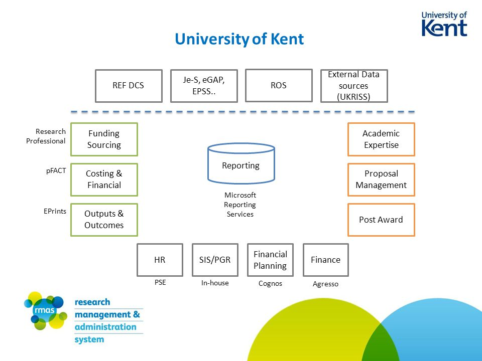 University of Kent Research Professional pFACT EPrints PSE Cognos Agresso Funding Sourcing Costing & Financial Outputs & Outcomes Academic Expertise Proposal Management Post Award HRSIS/PGR Financial Planning Finance REF DCS Je-S, eGAP, EPSS..