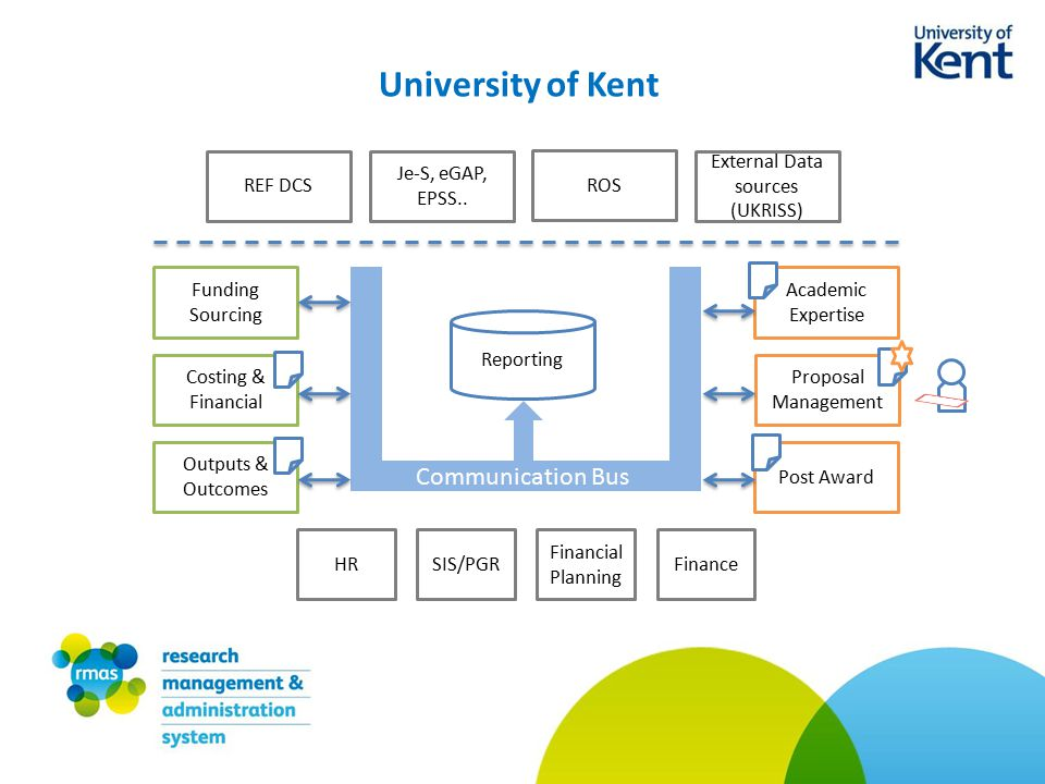University of Kent Funding Sourcing Costing & Financial Outputs & Outcomes Academic Expertise Proposal Management Post Award HRSIS/PGR Financial Planning Finance REF DCS Je-S, eGAP, EPSS..
