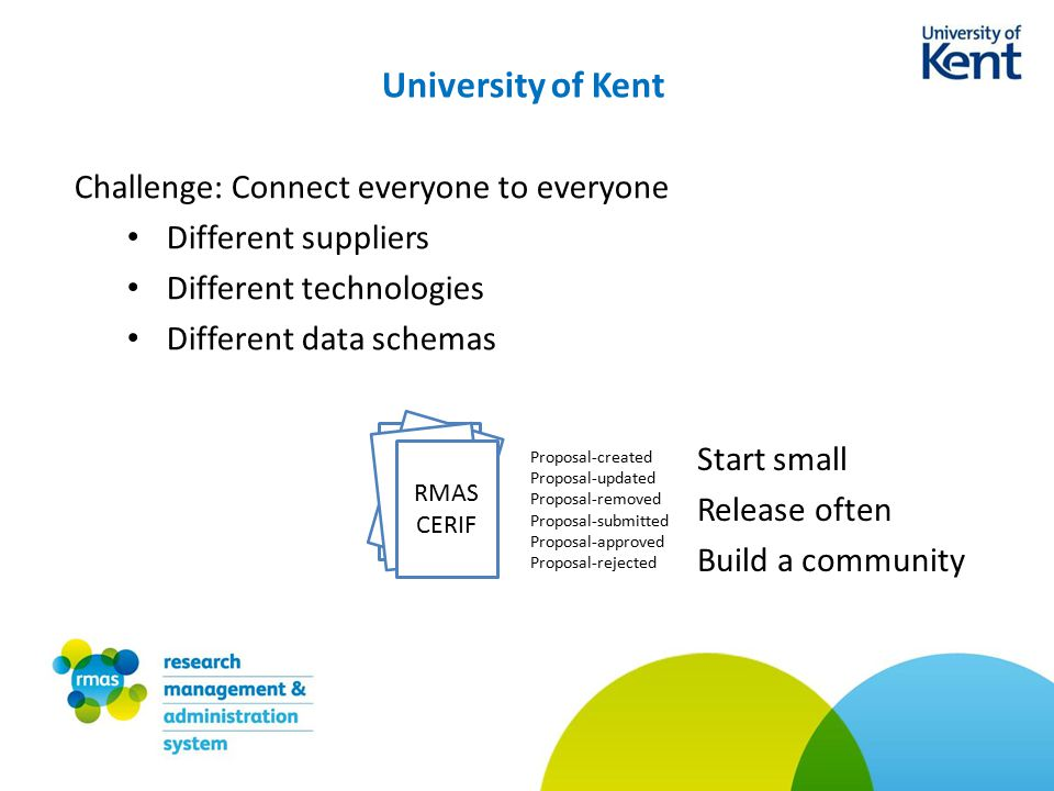 University of Kent Challenge: Connect everyone to everyone Different suppliers Different technologies Different data schemas RMAS CERIF Proposal-created Proposal-updated Proposal-removed Proposal-submitted Proposal-approved Proposal-rejected Start small Release often Build a community