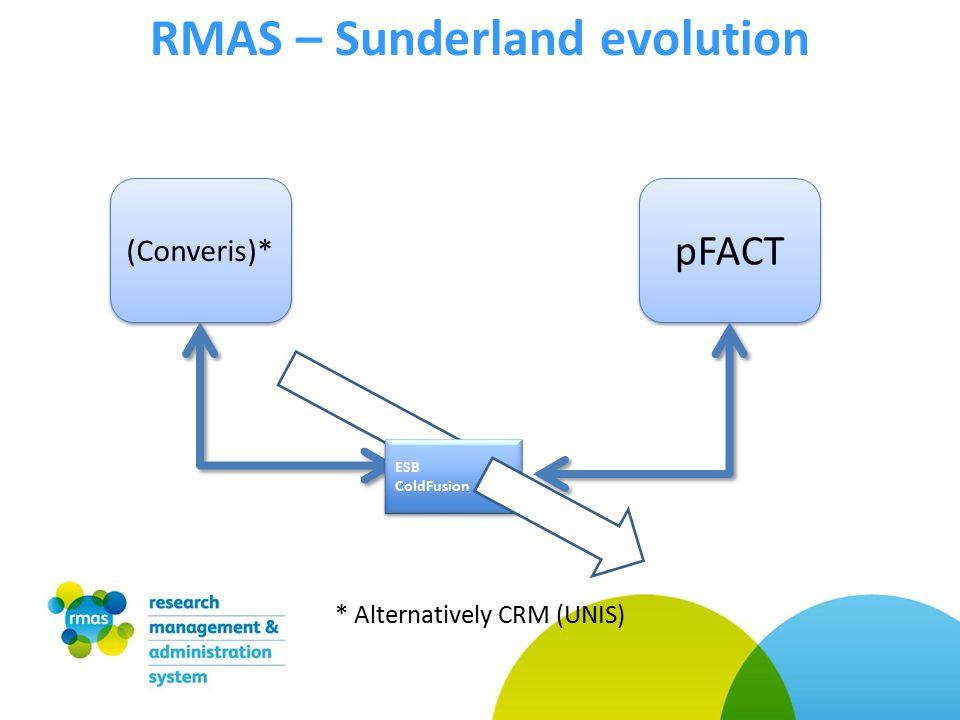 RMAS – Sunderland evolution (Converis)* pFACT ESB ColdFusion ESB ColdFusion * Alternatively CRM (UNIS)